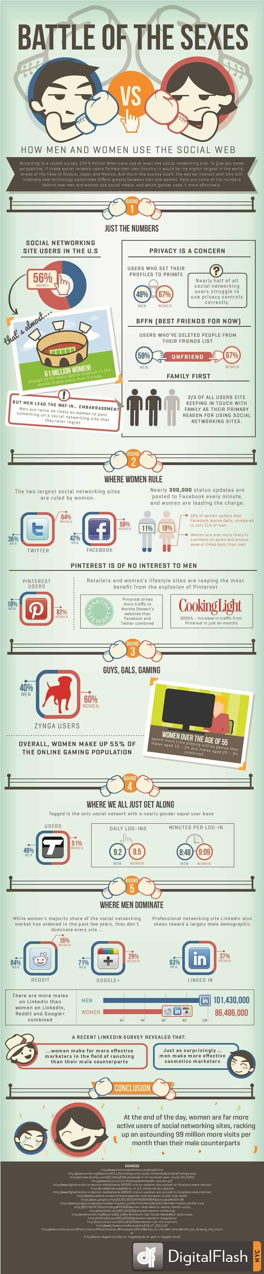 [Infographie] Guerre des sexes sur les réseaux sociaux