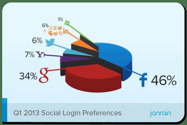 """Statistiques : le """"social login"""" des réseaux sociaux"""