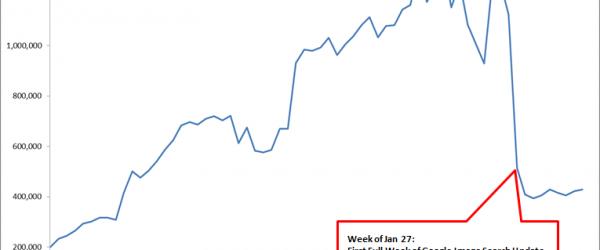 Etude : trafic en baisse depuis la mise à jour de Google Image
