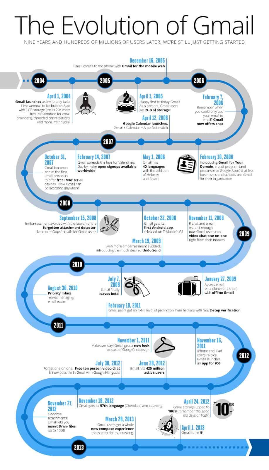 Infographie : l'évolution de Gmail à travers le temps