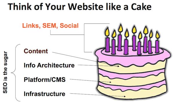 SEO : 8 conseils pour optimiser son site web