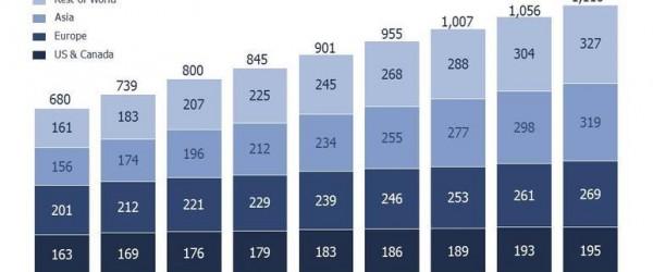 Facebook nie son déclin, chiffres à l'appui