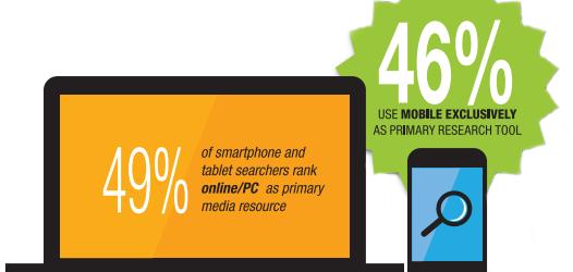 Infographie: 46% des internautes effectuent des recherches via mobile