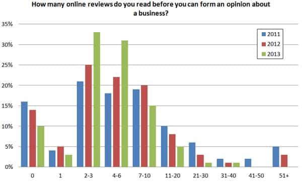 [Enquête] Local Search : 85% des consommateurs lisent les critiques