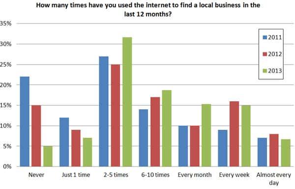 [Enquête] Local Search : 85% des consommateurs lisent les avis