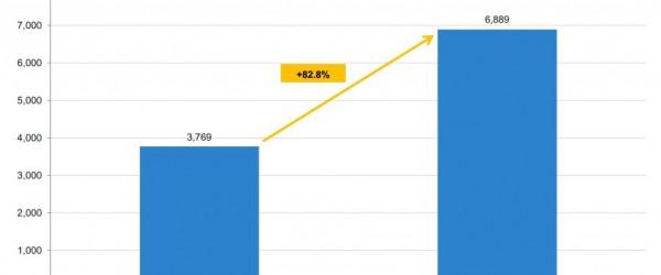 Le search génère les plus gros revenus de la pub mobile