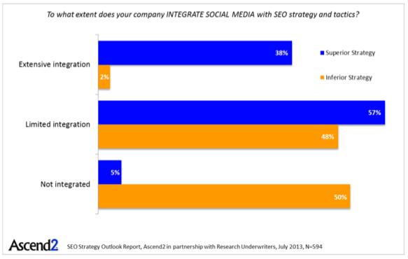 L'importance des médias sociaux dans une stratégie SEO