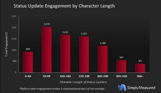Etude : les hashtags sur Facebook ne provoquent pas plus d'engagement
