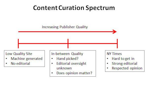 content-curation-spectrum