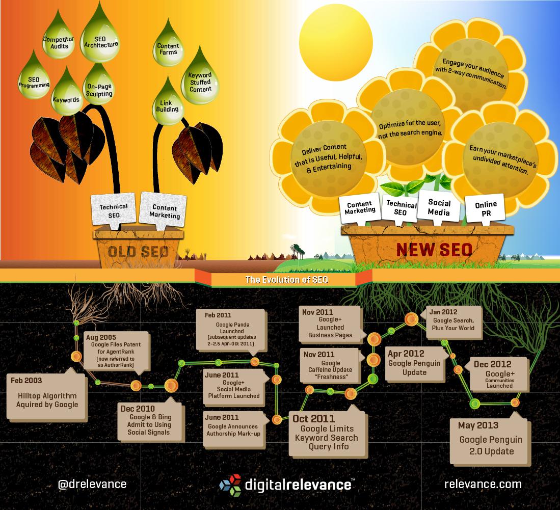 Infographie : 10 ans d'évolution dans l'écosystème SEO