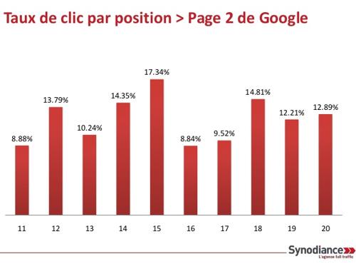Etude : les taux de clics sur Google France