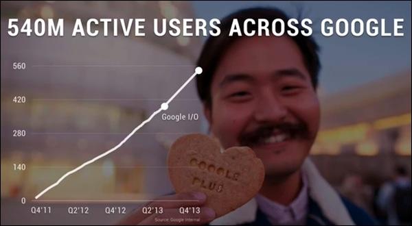 google-plus-croissance