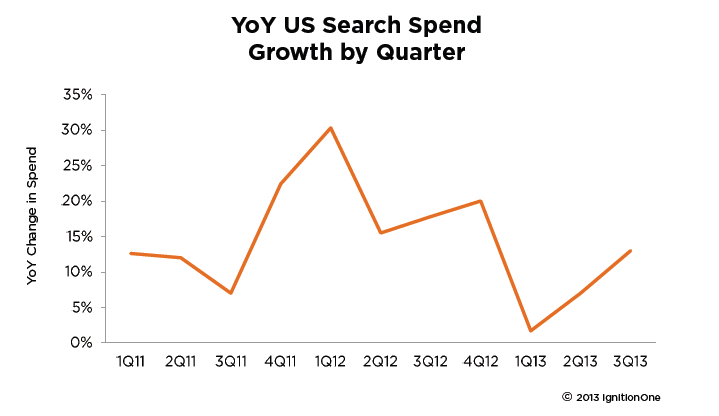 us-search-growth