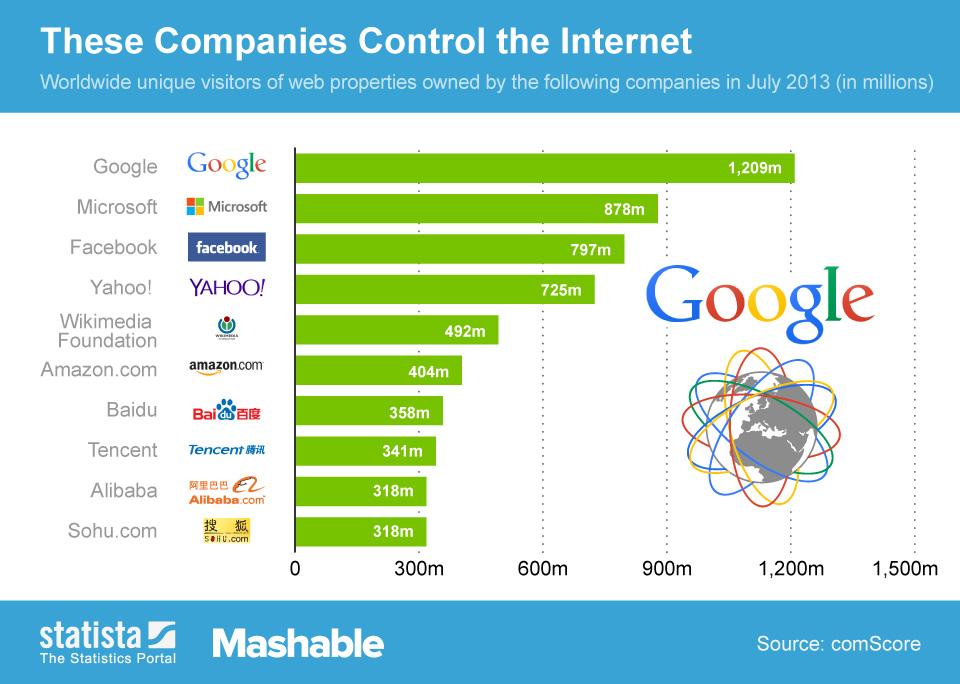 entreprises-qui-detiennent-web