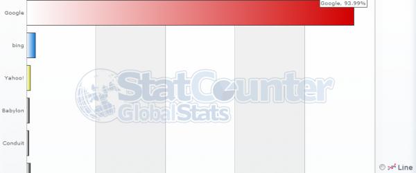 statcounter-moteur-de-recherche-france-1