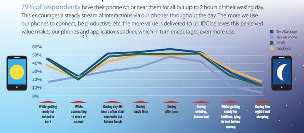 social-media-stats-utilisation-mobile
