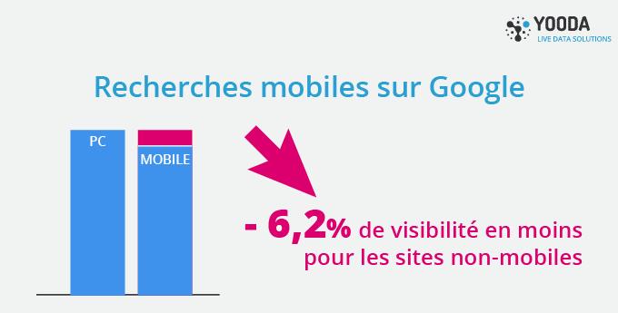 yooda-mobile-friendly