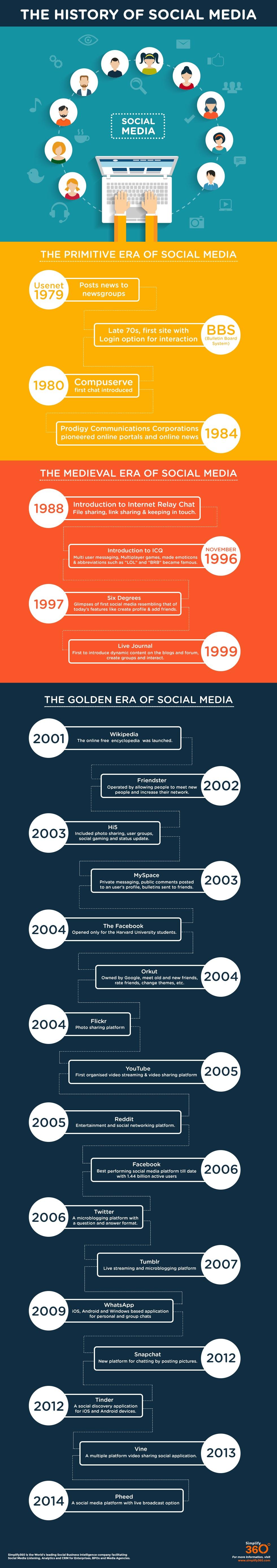 infographie-histoire-reseaux-sociaux
