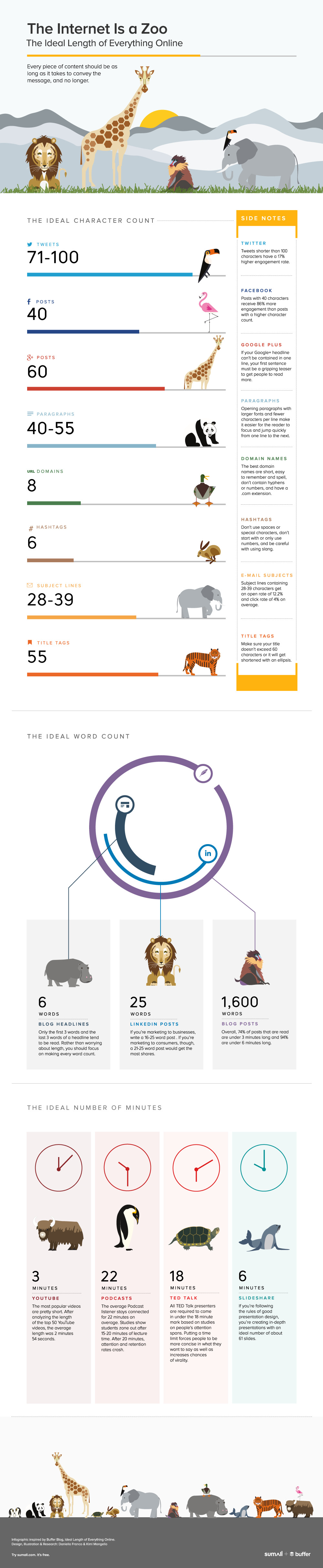 infographie-longueur-ideale-publication