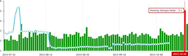 mise-a-jour-google-octobre-2015-advanced-web-ranking