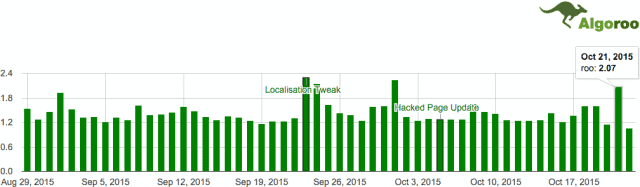 mise-a-jour-google-octobre-2015-algoroo