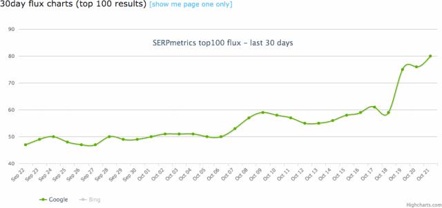 mise-a-jour-google-octobre-2015-serp-metrics