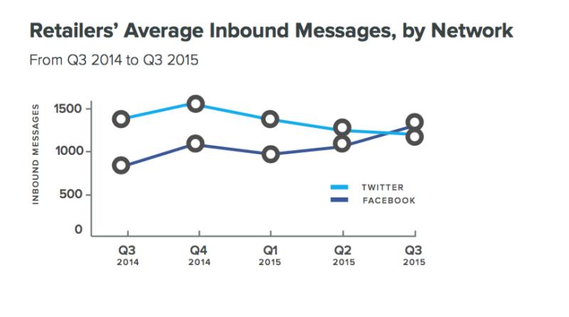 Messages inbound sur les réseaux sociaux
