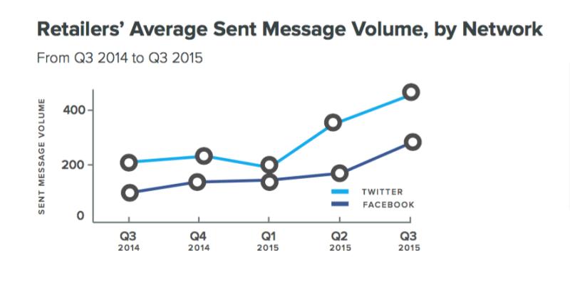 Messages outbound sur les réseaux sociaux