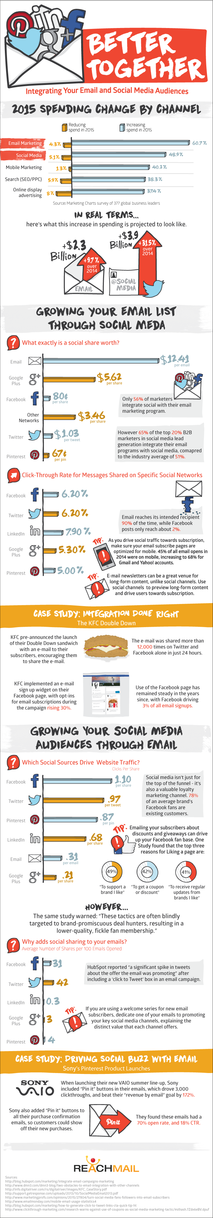 infographie-réseaux-sociaux-email-marketing