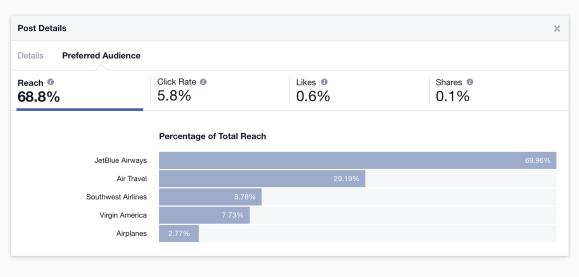 Facebook-insights-reach-larger