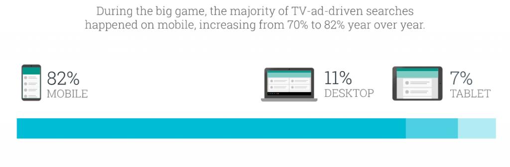 Google : 82% des recherches associées aux publicités du Super Bowl ont été affichées sur mobile !