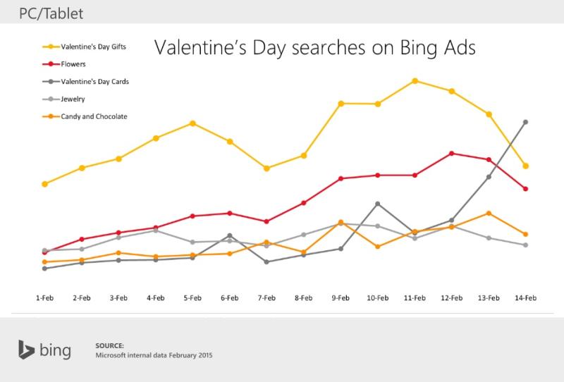 Le SEO et la Saint Valentin : Quelles sont les habitudes des consommateurs ? [Etude]