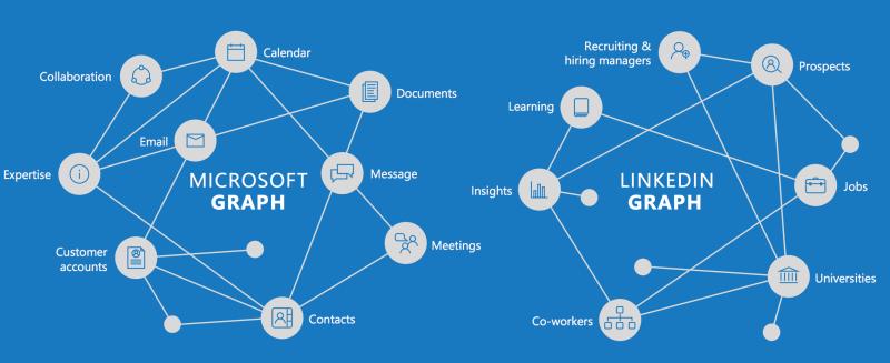 La combinaison des graphiques de Microsoft et de LinkedIn