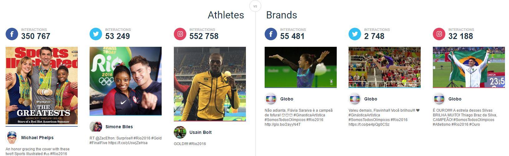 JO 2016 : Quelle est la marque et quel est l'athlète le plus plébiscité sur les réseaux sociaux?