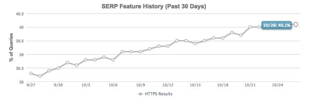 Google: 40% des résultats de la première page sont des sites HTTPS.
