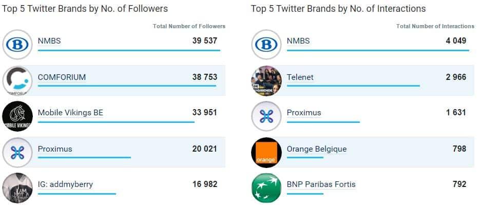 Le top 5 des marques belges sur Twitter en octobre 2016