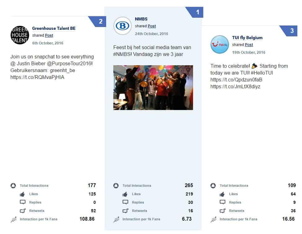 Le top 3 des meilleures publications sur Twitter par les entreprises en Belgique en octobre 2016