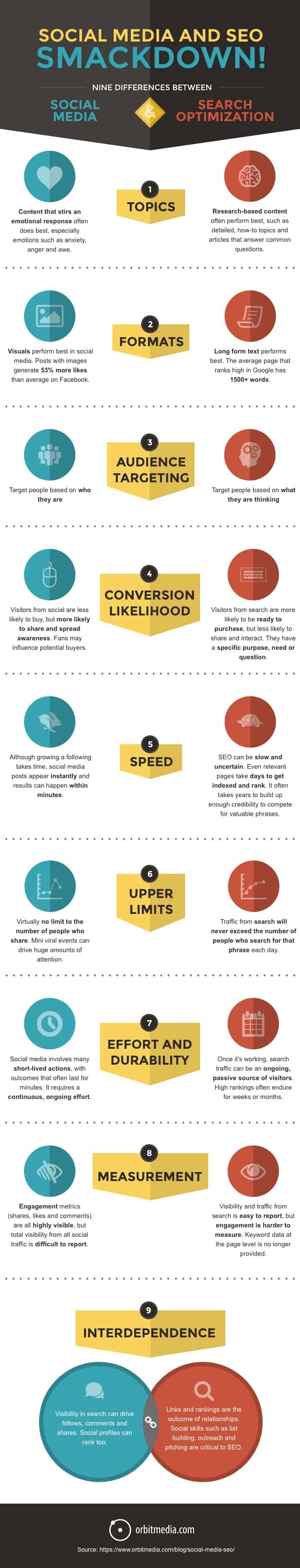 Infographie: réseaux sociaux et SEO, le jeu des 9 différences