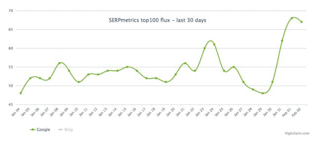 Turbulences remarquées par SERP Metrics le 1er février 2017