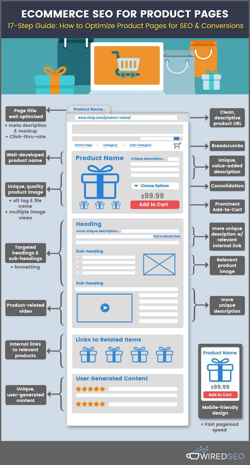 Infographie: 17 conseils pour un site e-commerce optimisé