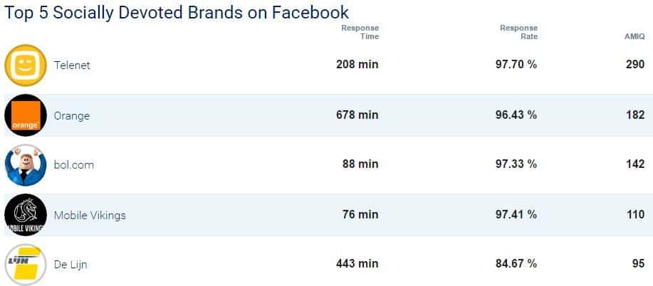 Le top 5 des entreprises les plus réactives sur Facebook en Belgique en mars 2017