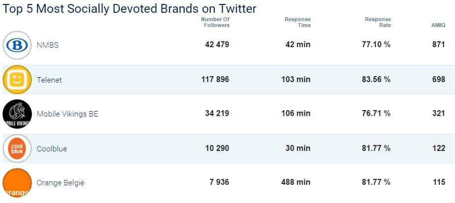 Le top 5 des entreprises les plus réactives en Belgique sur Twitter en mars 2017