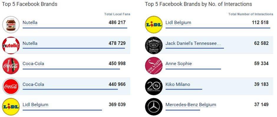 Le top 5 des entreprises les plus populaires sur Facebook en Belgique (mars 2017)