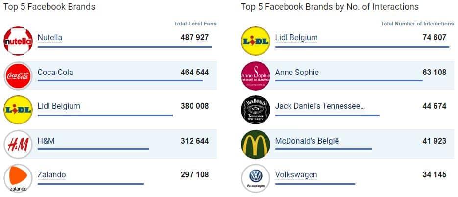 Classement des entreprises les plus populaires sur Facebook en Belgique - juin 2017