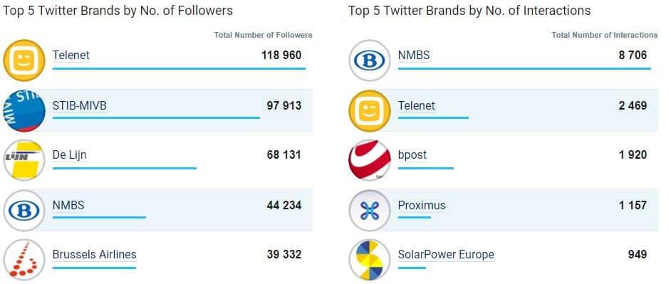 Top 5 des entreprises les plus populaires sur Twitter en Belgique en juin 2017