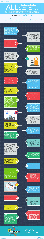 Infographie: 30 statistiques SEO à connaître