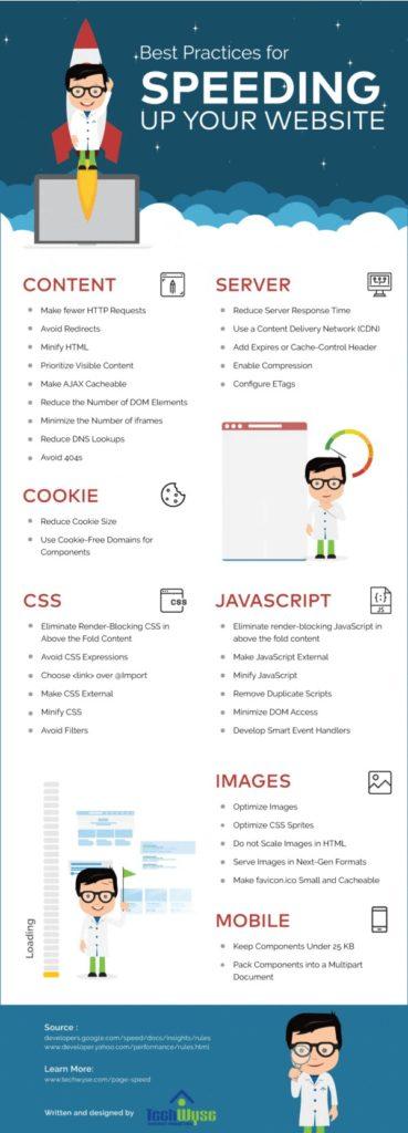 Infographie: Checklist pour la vitesse de chargement d'un site web