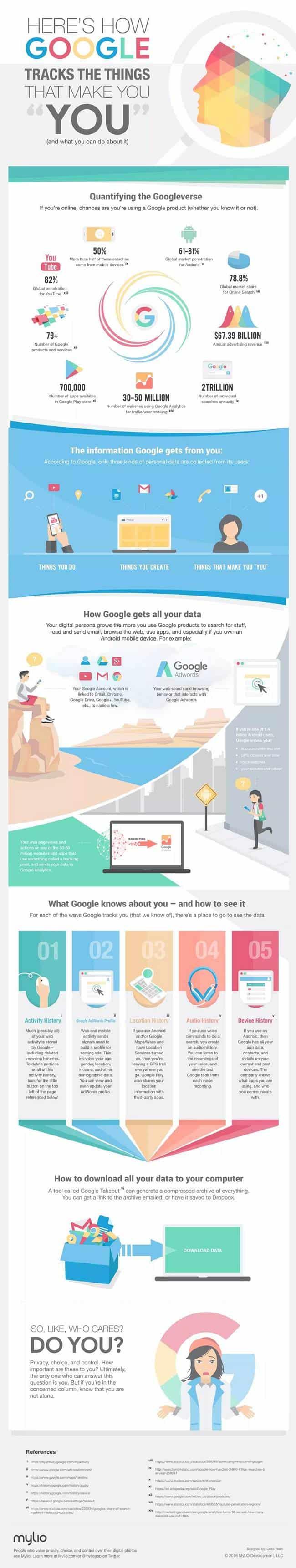 Infographie: ce que Google sait de vous