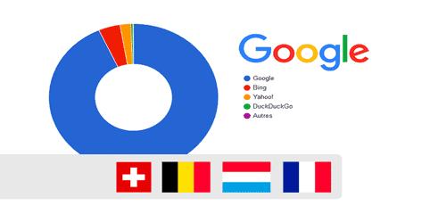 Les parts de marché des moteurs de recherche en Belgique, en France, en Suisse et au Luxembourg – Octobre 2018