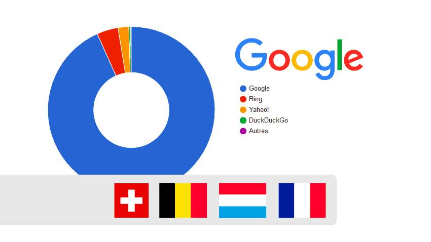 Les parts de marché des moteurs de recherche en Belgique, en France, en Suisse et au Luxembourg
